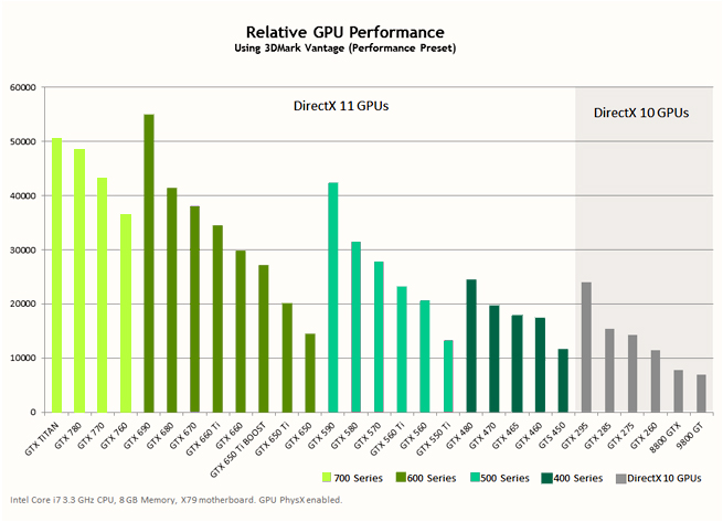 Relative GPU Performance