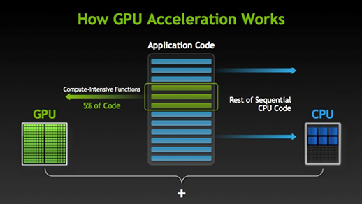 HOW GPUS ACCELERATE APPLICATIONS