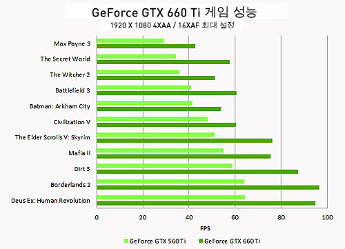 GeForce GTX 660 Ti 게임 성능