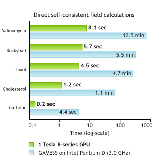 Direct self-consistent field calculations