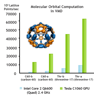 VMD Molecular Orbital Computation