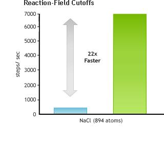 Reaction-Field Cutoffs