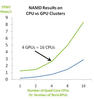 NAMD Results on CPU vs GPU Clusters