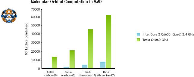 Molecular Orbital Computation in VMD