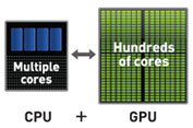 Multiple Cores